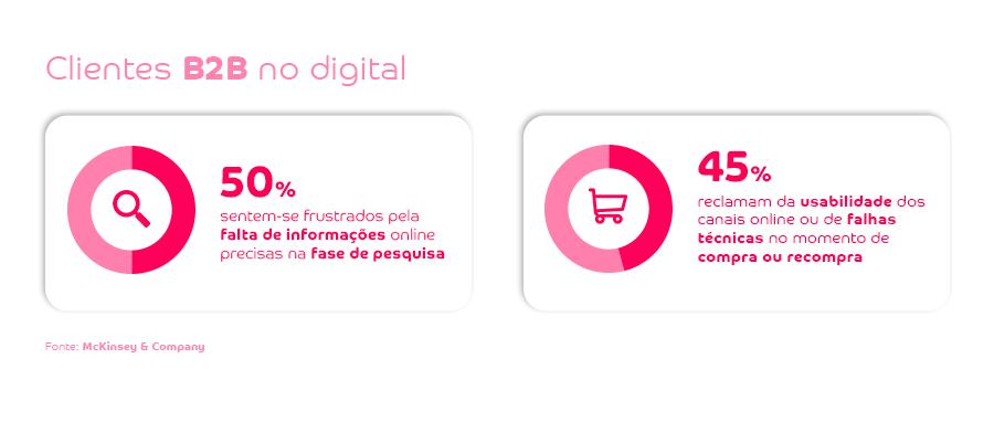 Estratégia de negócio: clientes B2B no digital